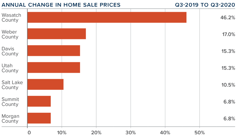 Graph showing Annual Changes in Home Sales in the third quarter 2020