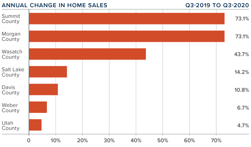 Graph of Annual change in Home Sales for the 3rd Quarter 2020.