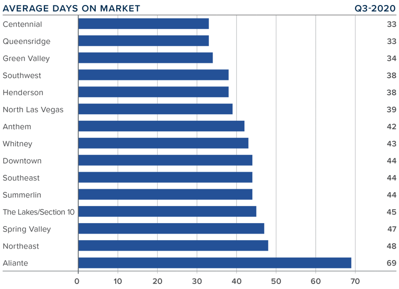 Graph showing average days on market for listings in each sub-market in Nevada during Q-3 2020