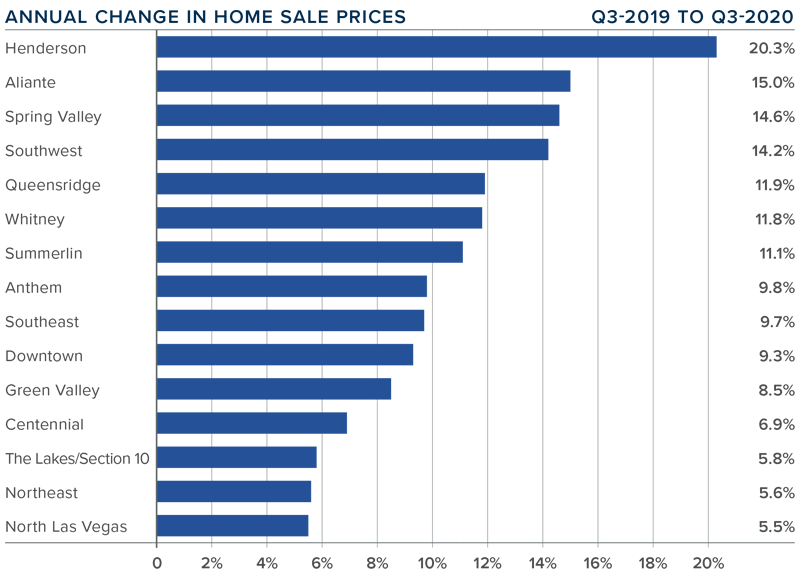Graph showing annual change in home sale price in each sub-market in Nevada comparing Q-3 2019 to Q-3 2020