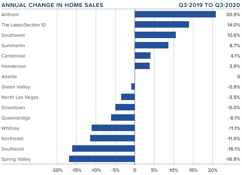 Graph showing annual percentage change in home sales for each county in Nevada.