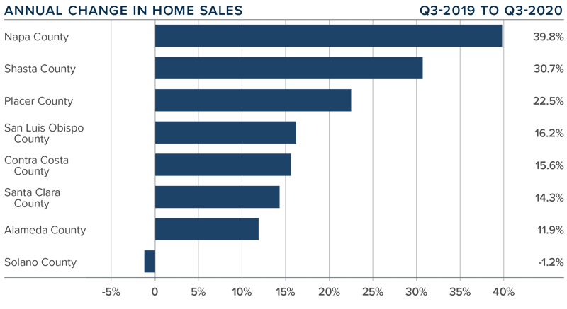 Graph showing the percent change of home sales between 3rd quarter 2019 and third quarter 2020 for each county in Northern California.