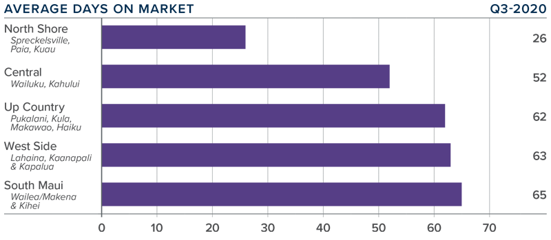 Graph showing the average days listings were on the market in each area in Maui, Hawaii