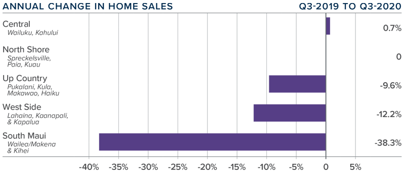 Graph showing the annual change in home sales q3 2019 compared to q3 2020 in the different areas on Maui, Hawaii