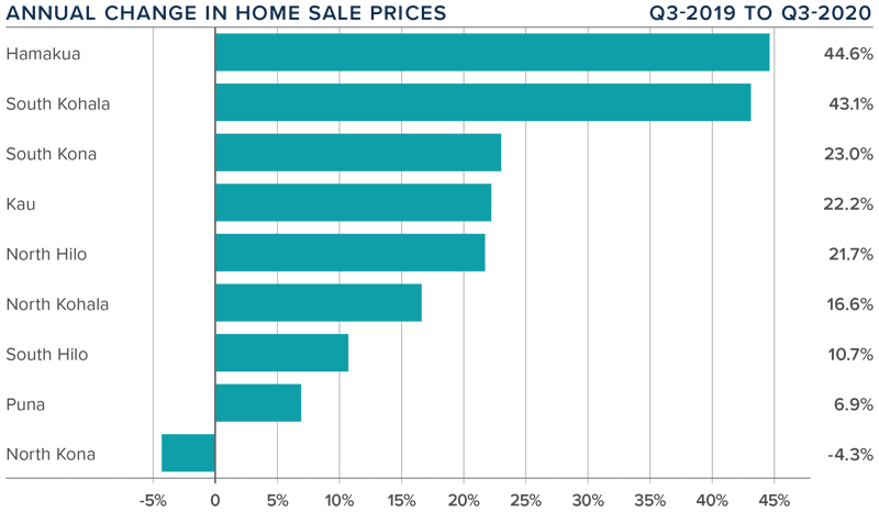 Graph showing annual change in home sales q3 2019 compared to q3 2020 in each area of Big Island, Hawaii