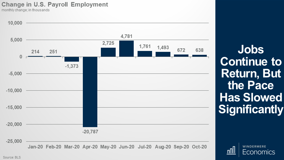 Bar graph showing the Change in U.S. Payroll Employment each month of 2020