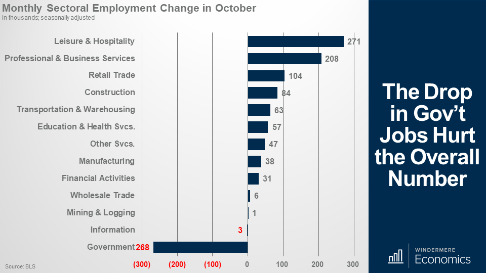 Bar graph showing the Monthly Employment Change in October per sector