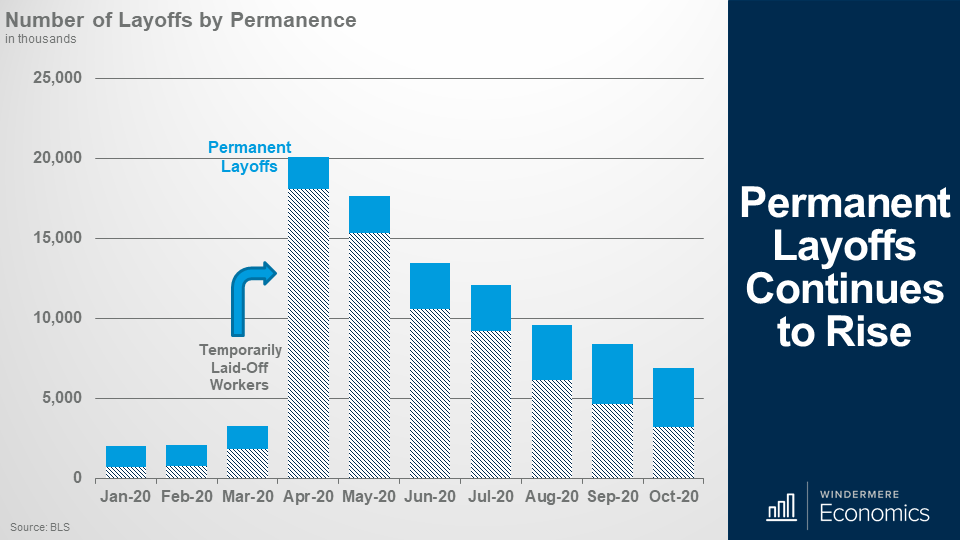 Bar graph showing the number of layoffs, shaded represents Temporary and blue represents Permanent
