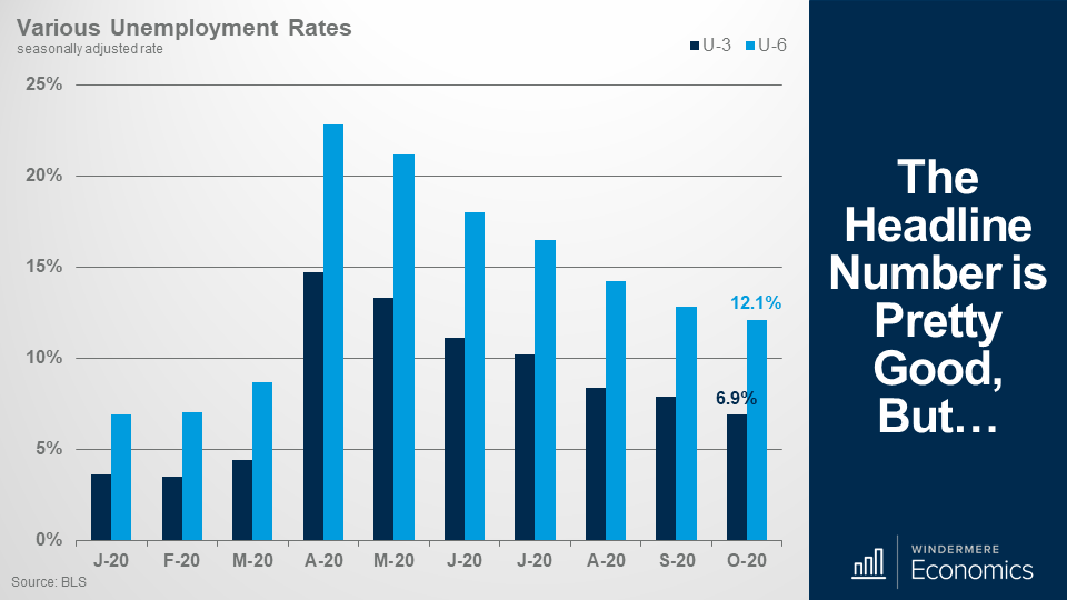 Bar chart showing the various unemployment rates between U-3 which is dark blue, and U-6 which is light blue
