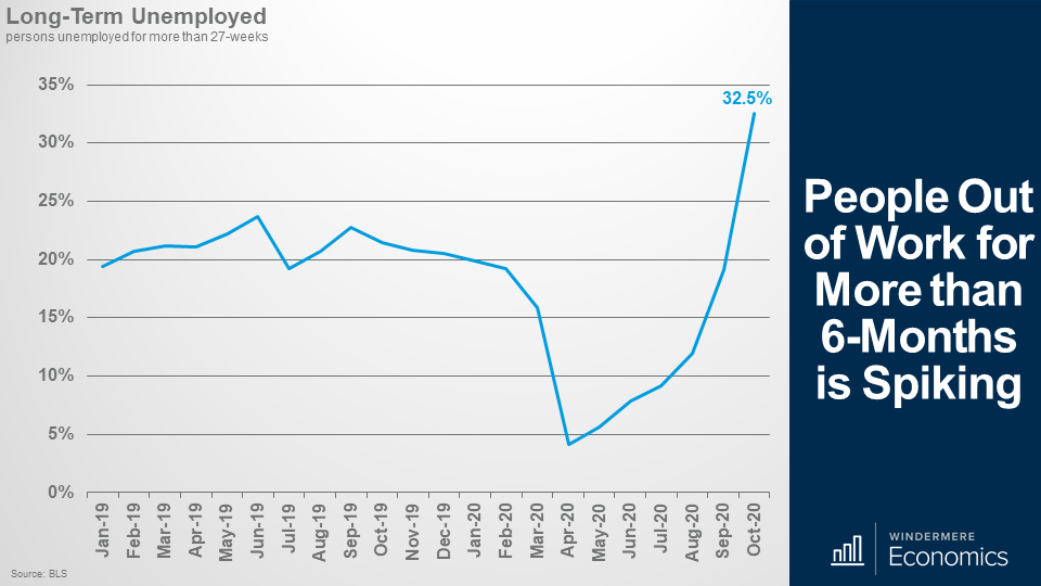 Line graph showing the number of people unemployed for more than 27 weeks