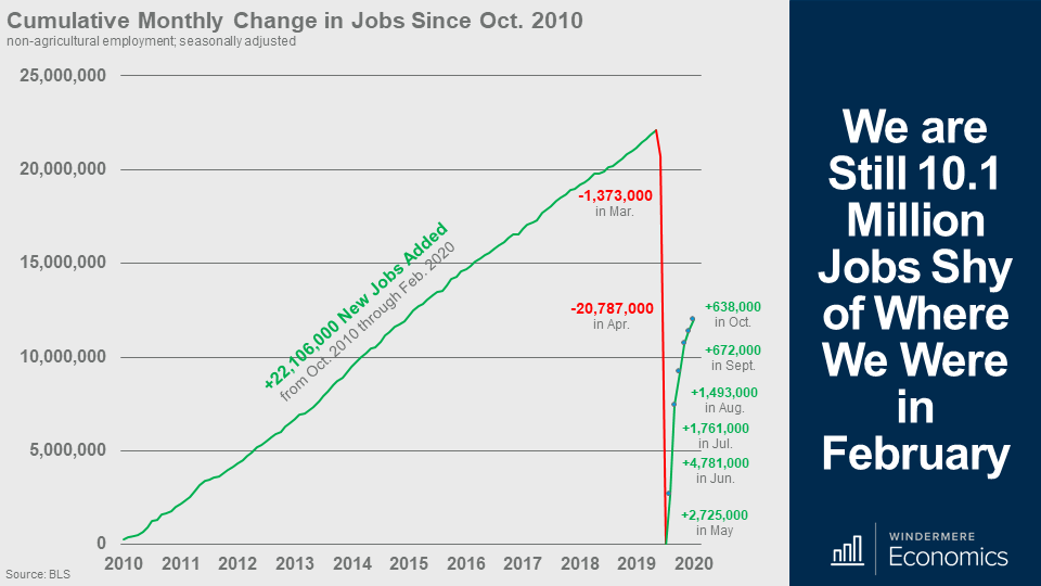Line graph showing the cumulative monthly change in jobs since October 2010