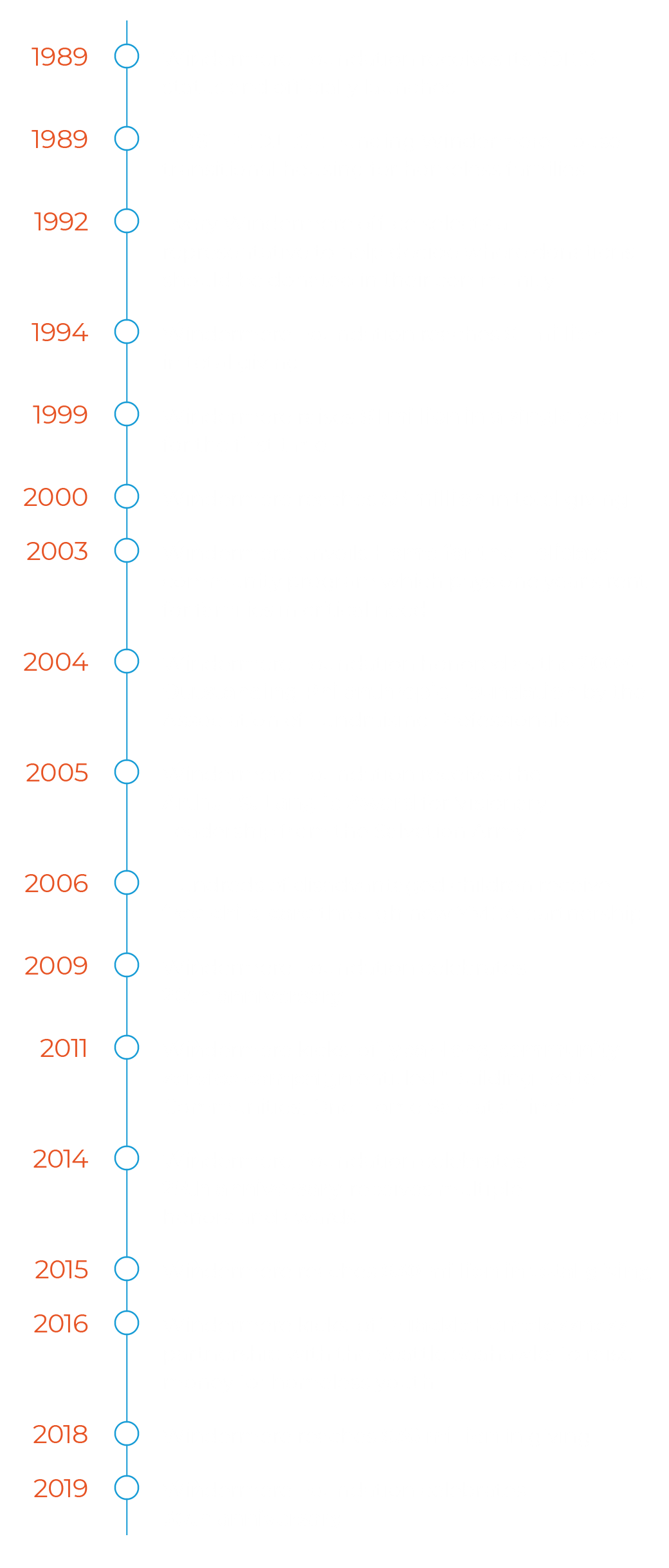 Windermere Foundation Timeline